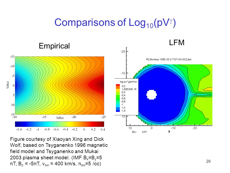 29 Comparisons of Log 10 (pV  ) Figure courtesy of Xiaoyan Xing and Dick Wolf, based on Tsyganenko 1996 magnetic field model and Tsyganenko and Mukai