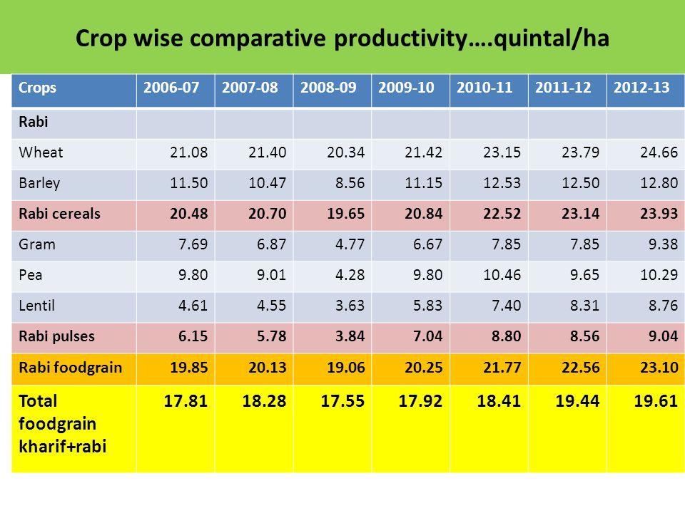 Crop wise comparative productivity….quintal/ha Crops2006-072007-082008-092009-102010-112011-122012-13 Rabi Wheat21.0821.4020.3421.4223.1523.7924.66 Ba
