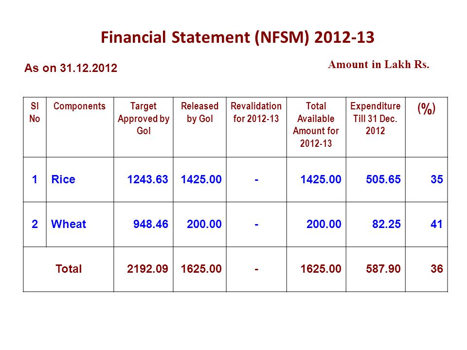Financial Statement (NFSM) 2012-13 Amount in Lakh Rs.