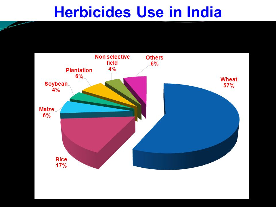 Herbicides Use in India