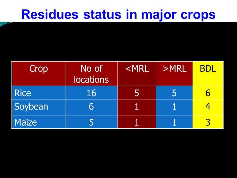 Sampling intervals after herbicide application (days) Atrazine residue (ppm) 1.0 kg/ha2.0 kg/ha 00.2120.426 50.1560.314 100.0820.218 200.0680.152 300.0500.121 450.0420.094 60BDL0.052 HarvestBDL Sampling intervals after herbicide application Alachlor Residue (ppm) X (0.75 kg/ha) 2X (1.50 kg/ha) 00.5301.003 50.3160.586 100.1120.249 200.0360.102 30 BDL 0.018 45 BDL 60 BDL HarvestBDL Persistence in Maize grown soil