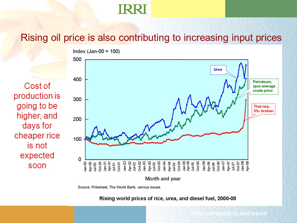 :: color, composition, and layout Rising oil price is also contributing to increasing input prices Cost of production is going to be higher, and days for cheaper rice is not expected soon