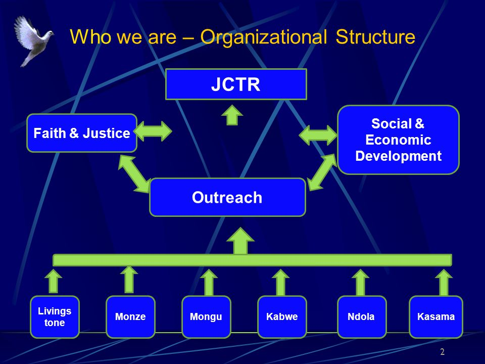 Who we are – Organizational Structure JCTR Faith & Justice Social & Economic Development Outreach Livings tone MonzeMonguKabweNdolaKasama 2