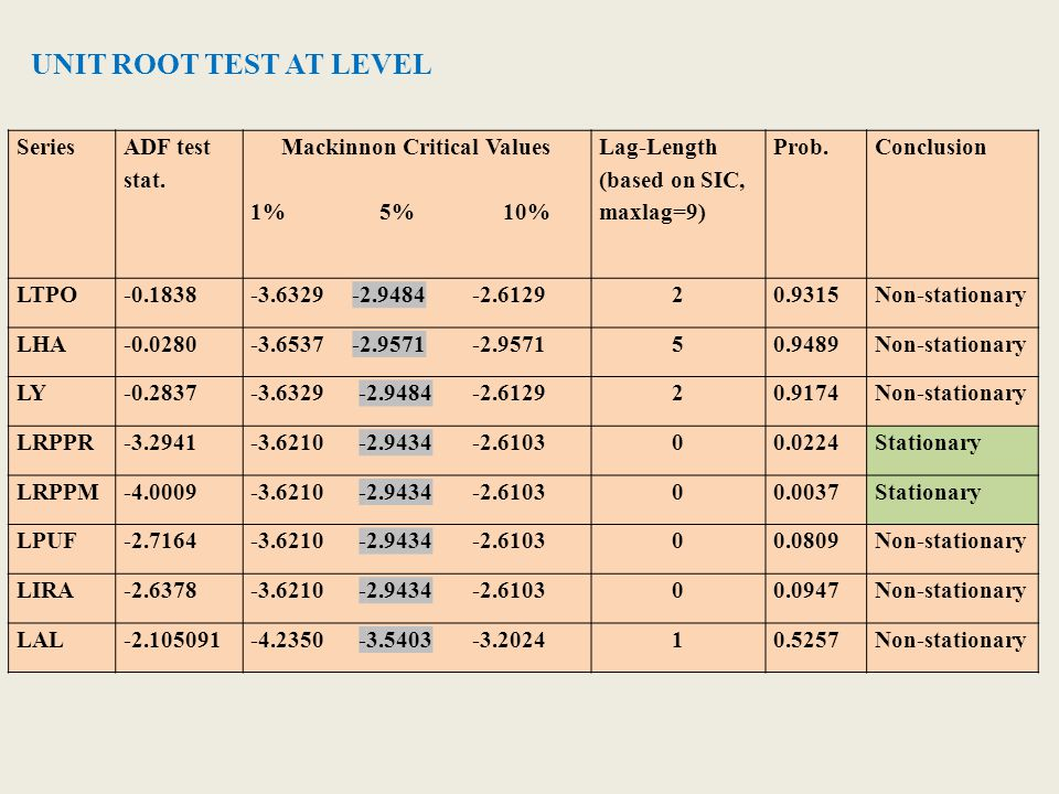 UNIT ROOT TEST AT LEVEL Series ADF test stat. Mackinnon Critical Values 1% 5% 10% Lag-Length (based on SIC, maxlag=9) Prob.Conclusion LTPO-0.1838-3.63