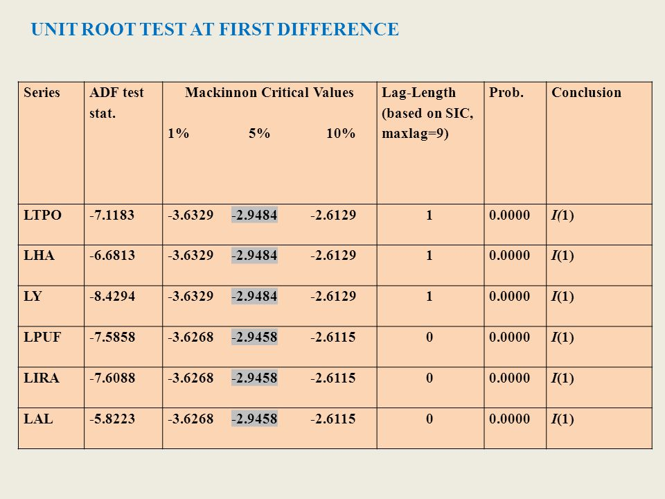 UNIT ROOT TEST AT FIRST DIFFERENCE Series ADF test stat. Mackinnon Critical Values 1% 5% 10% Lag-Length (based on SIC, maxlag=9) Prob.Conclusion LTPO-