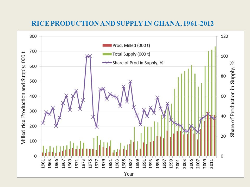 RICE PRODUCTION AND SUPPLY IN GHANA, 1961-2012
