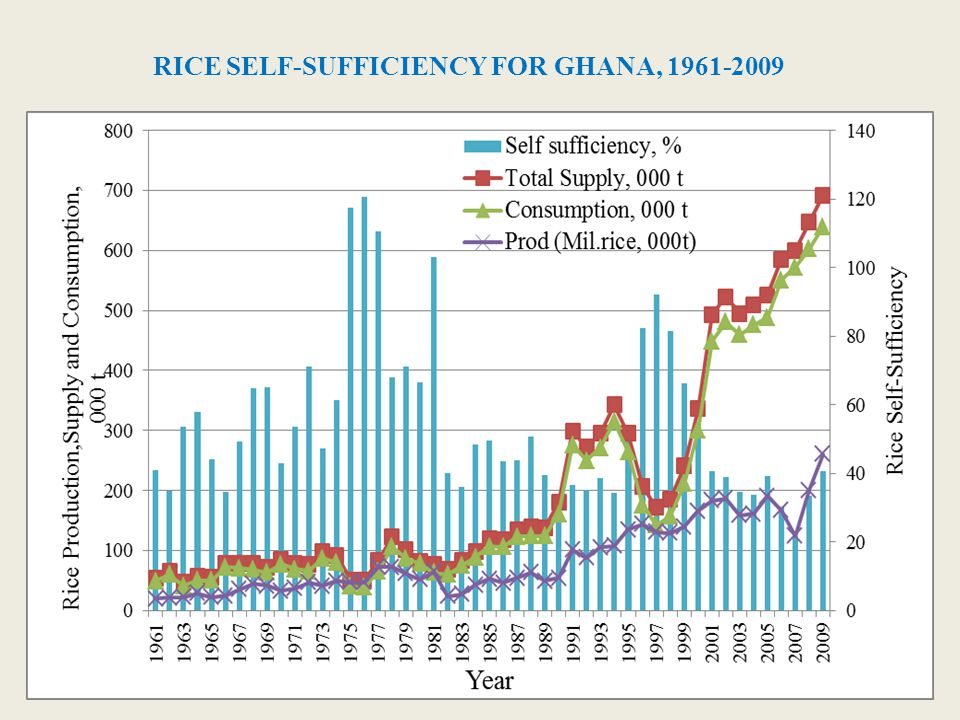 RICE SELF-SUFFICIENCY FOR GHANA, 1961-2009