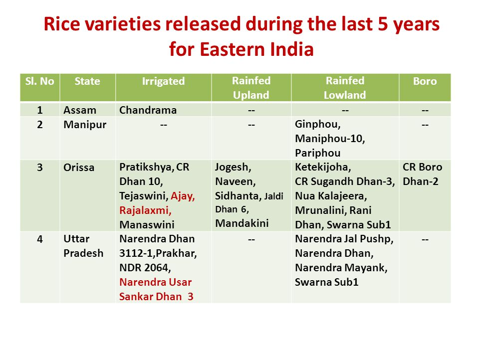 Rice varieties released during the last 5 years for Eastern India Sl.