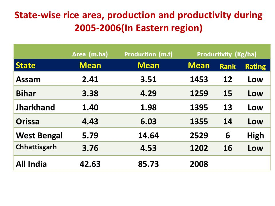 Area (m.ha)Production (m.t)Productivity (Kg/ha) StateMean RankRating Assam2.413.51145312Low Bihar3.384.29125915Low Jharkhand1.401.98139513Low Orissa4.436.03135514Low West Bengal5.7914.6425296High Chhattisgarh 3.764.53120216Low All India42.6385.732008 State-wise rice area, production and productivity during 2005-2006(In Eastern region)
