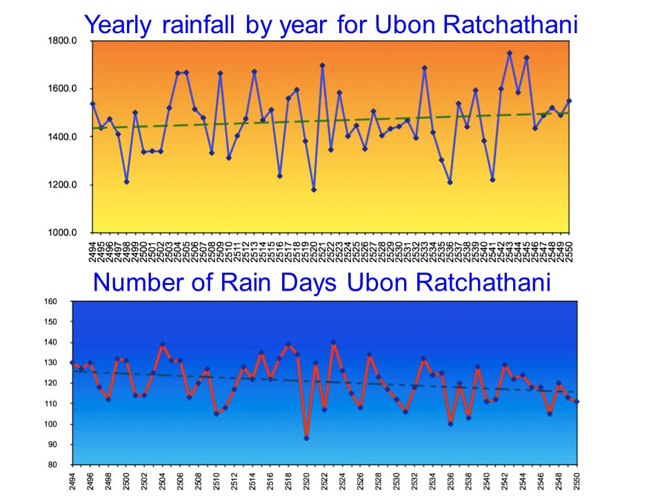 Yearly rainfall by year for Ubon Ratchathani Number of Rain Days Ubon Ratchathani