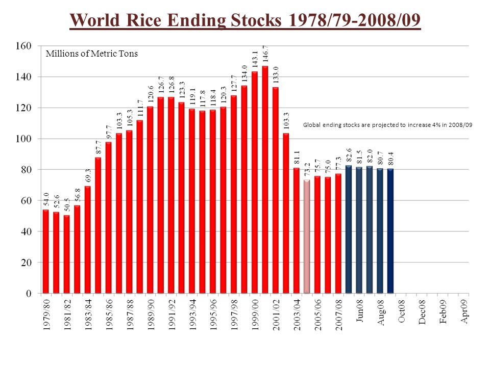 World Rice Ending Stocks 1978/79-2008/09 Millions of Metric Tons Global ending stocks are projected to increase 4% in 2008/09