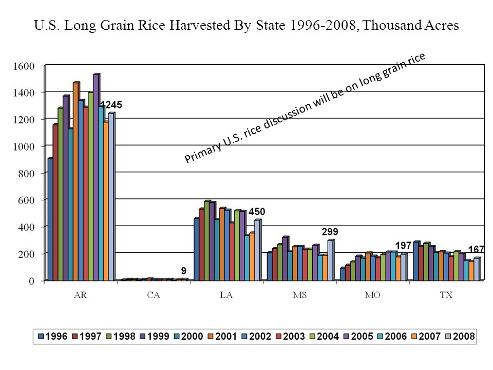 U.S. Long Grain Rice Harvested By State 1996-2008, Thousand Acres Primary U.S.