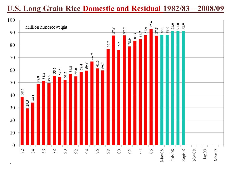 U.S. Long Grain Rice Domestic and Residual 1982/83 – 2008/09 Million hundredweight 2