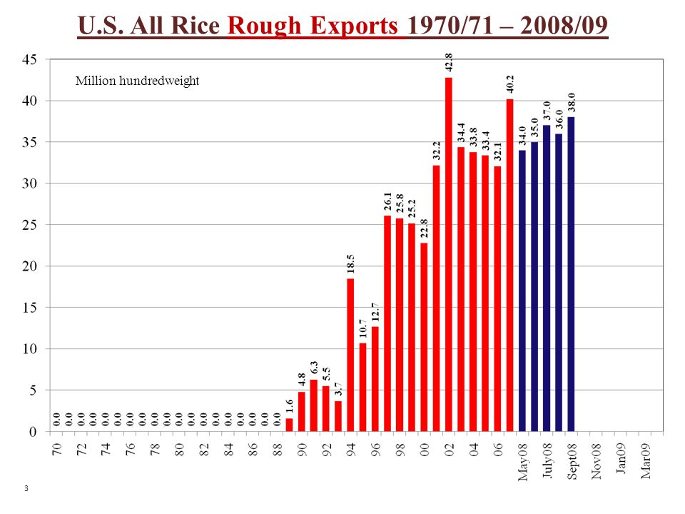 U.S. All Rice Rough Exports 1970/71 – 2008/09 Million hundredweight 3