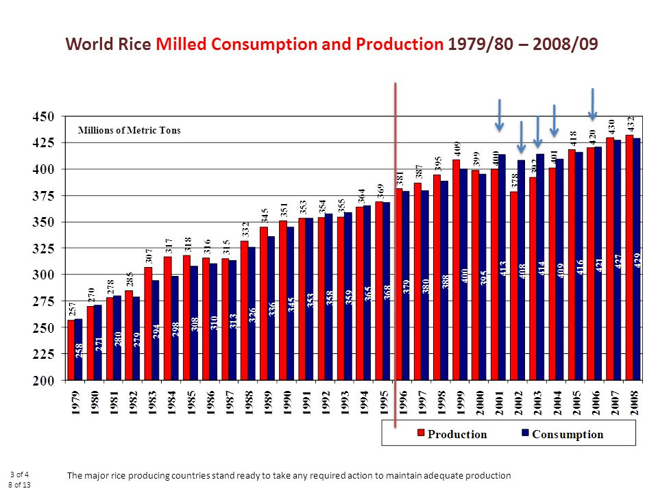 World Rice Milled Consumption and Production 1979/80 – 2008/09 Millions of Metric Tons 3 of 4 8 of 13 The major rice producing countries stand ready to take any required action to maintain adequate production