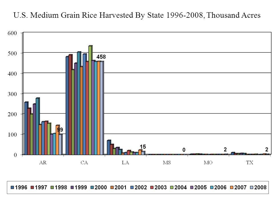 U.S. All Rice Harvested By State 1996-2008, Thousand Acres