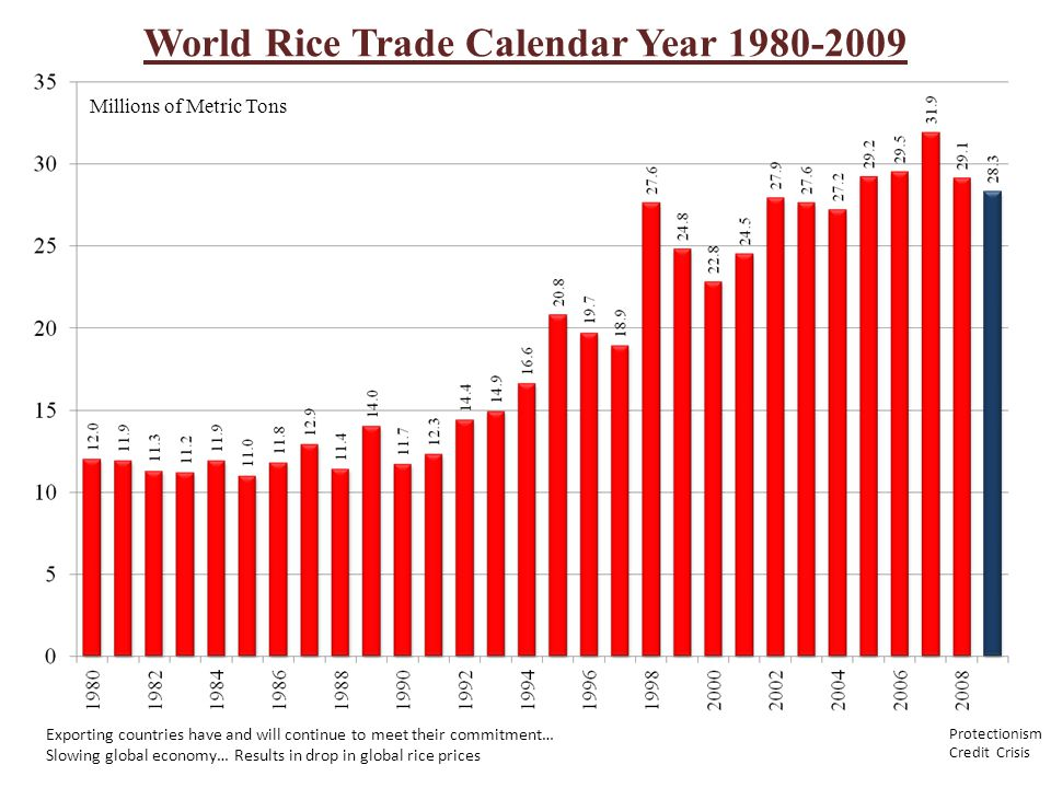 World Rice Trade Calendar Year 1980-2009 Millions of Metric Tons Exporting countries have and will continue to meet their commitment… Slowing global economy… Results in drop in global rice prices Protectionism Credit Crisis