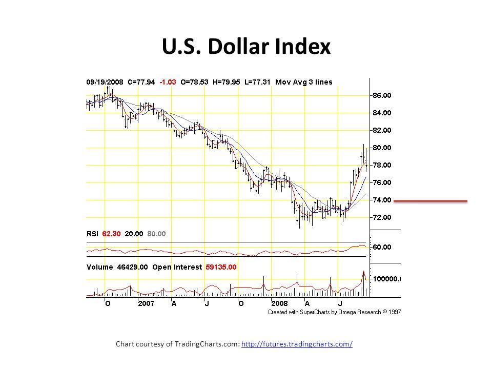 U.S. Dollar Index Chart courtesy of TradingCharts.com: http://futures.tradingcharts.com/http://futures.tradingcharts.com/