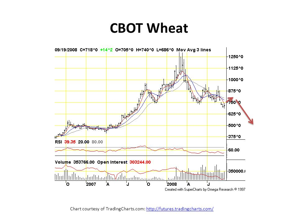 CBOT Wheat Chart courtesy of TradingCharts.com: http://futures.tradingcharts.com/http://futures.tradingcharts.com/