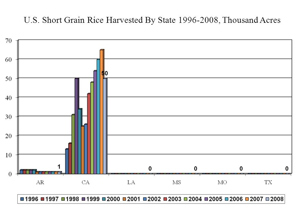 U.S. Short Grain Rice Harvested By State 1996-2008, Thousand Acres