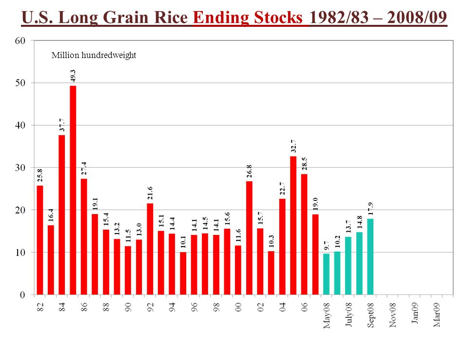 U.S. Long Grain Rice Ending Stocks 1982/83 – 2008/09 Million hundredweight