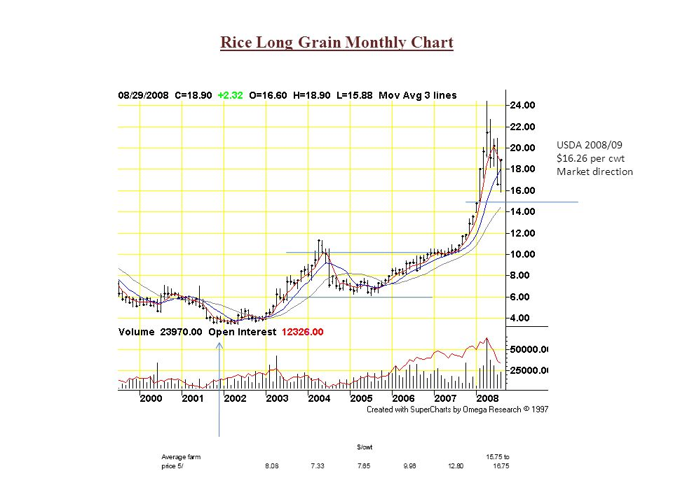 Rice Long Grain Monthly Chart USDA 2008/09 $16.26 per cwt Market direction