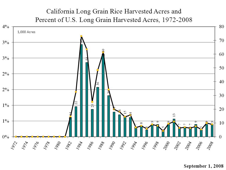 California Long Grain Rice Harvested Acres and Percent of U.S.