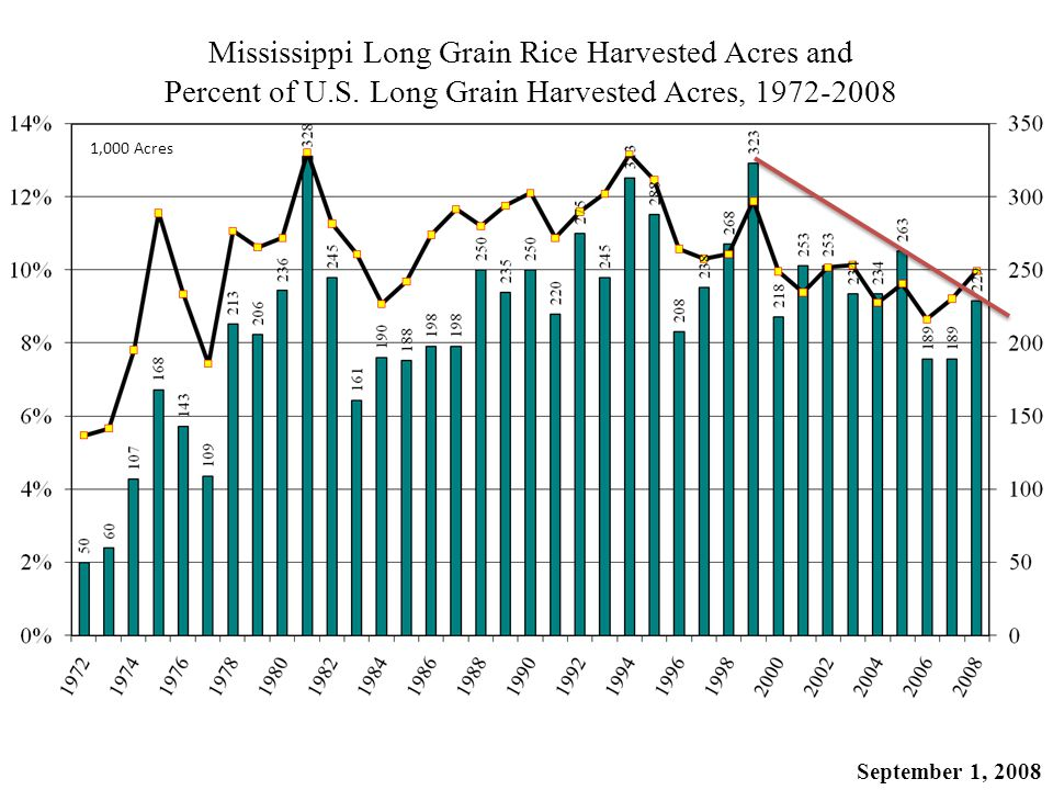 Mississippi Long Grain Rice Harvested Acres and Percent of U.S.