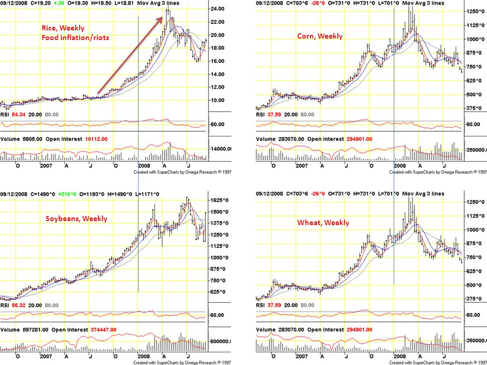 Soybeans, Weekly Corn, Weekly Wheat, Weekly Rice, Weekly Food inflation/riots