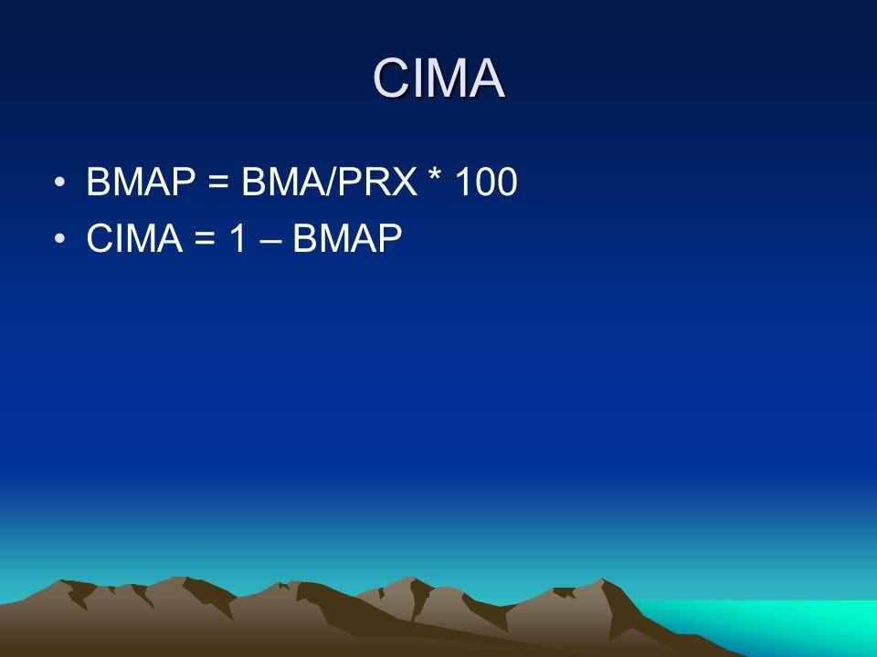 CIMA BMAP = BMA/PRX * 100 CIMA = 1 – BMAP