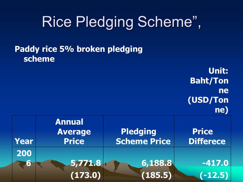 Rice Pledging Scheme , Paddy rice 5% broken pledging scheme Unit: Baht/Ton ne (USD/Ton ne) Year Annual Average Price Pledging Scheme Price Price Differece 200 65,771.86,188.8-417.0 (173.0)(185.5)(-12.5) 200 76,405.76,228.9176.8 (192.0)(186.7)(5.3) 200 89,942.26,665.93,276.2 (298.0)(199.8)(98.2)