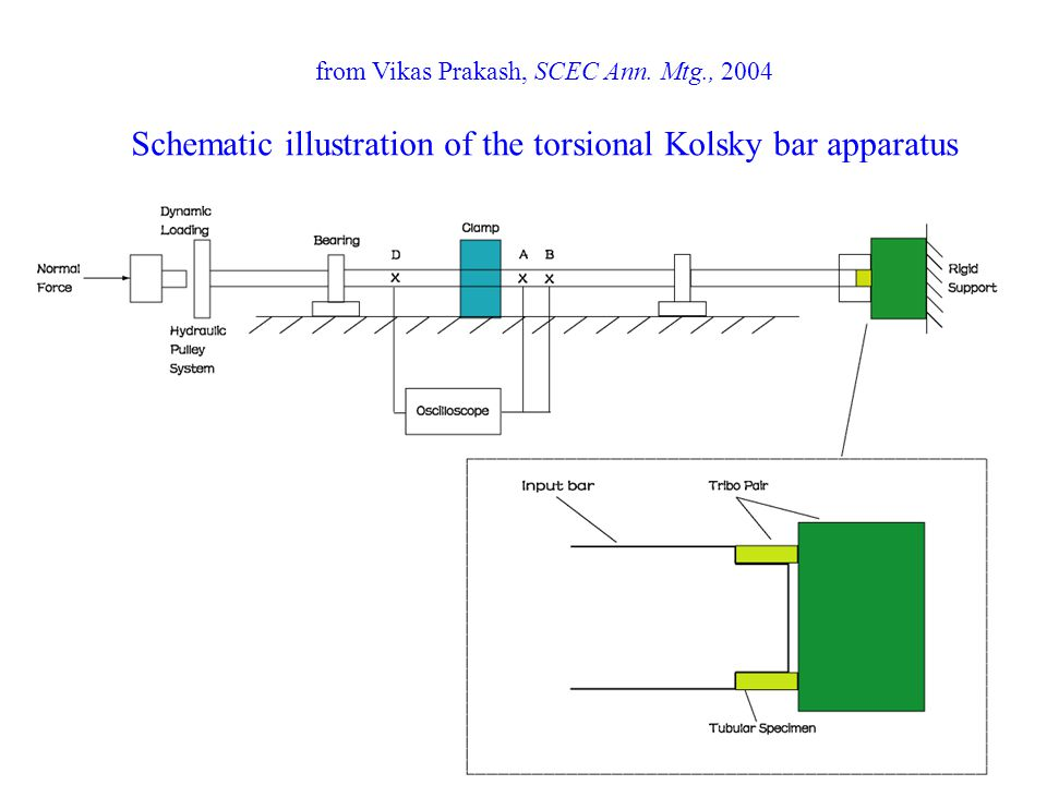from Vikas Prakash, SCEC Ann. Mtg., 2004 Schematic illustration of the torsional Kolsky bar apparatus