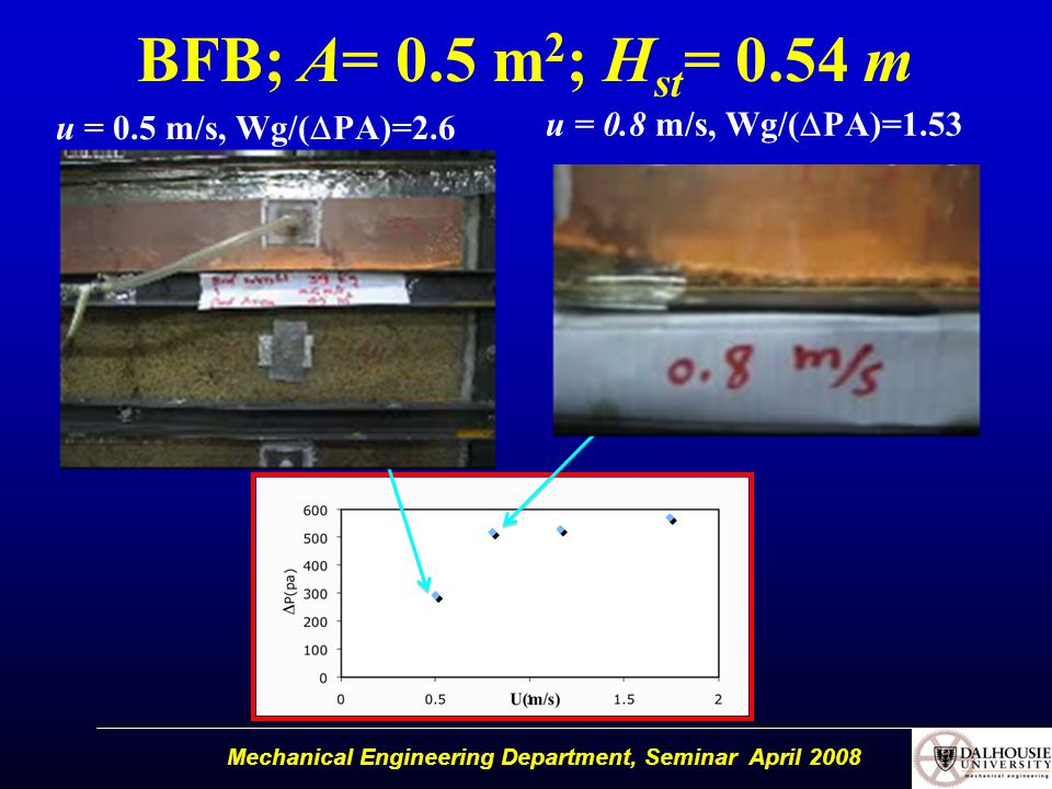 BFB; A= 0.5 m 2 ; H st = 0.54 m u = 0.5 m/s, Wg/(  PA)=2.6 u = 0.8 m/s, Wg/(  PA)=1.53 Mechanical Engineering Department, Seminar April 2008