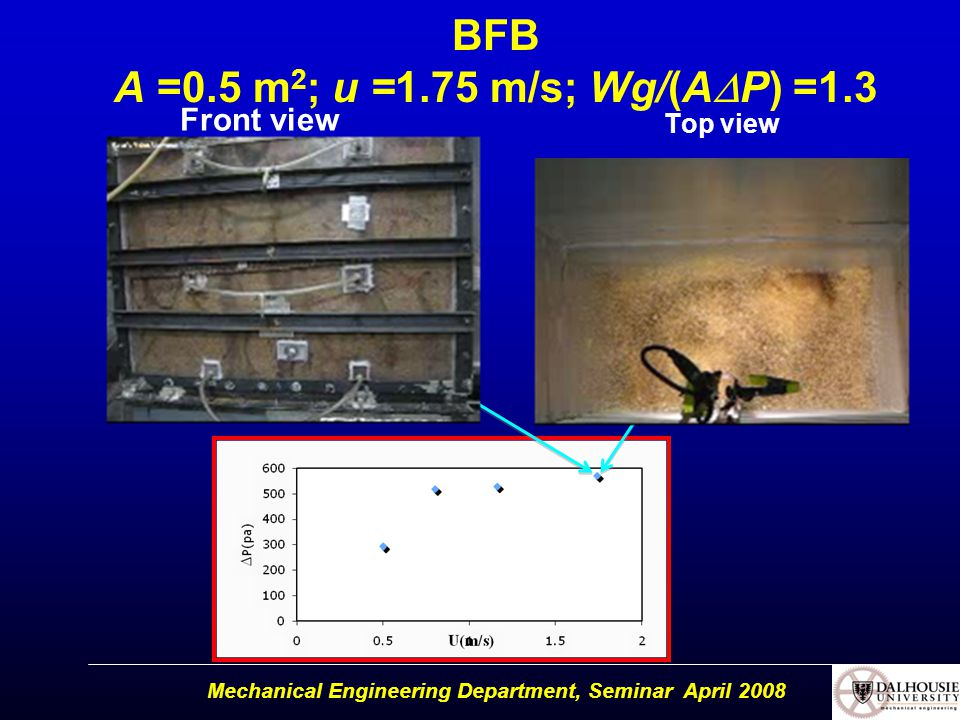 BFB A =0.5 m 2 ; u =1.75 m/s; Wg/(A  P) =1.3 Front view Top view Mechanical Engineering Department, Seminar April 2008