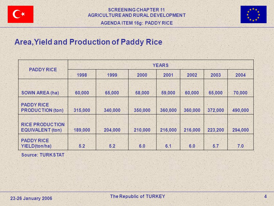 PADDY RICE YEARS 1998199920002001200220032004 SOWN AREA (ha)60,00065,00058,00059,00060,00065,00070,000 PADDY RICE PRODUCTION (ton)315,000340,000350,000360,000 372,000490,000 RICE PRODUCTION EQUIVALENT (ton)189,000204,000210,000216,000 223,200294,000 PADDY RICE YIELD(ton/ha)5.25.25.25.26.06.06.16.16.06.05.75.77.07.0 23-26 January 2006 The Republic of TURKEY4 Area,Yield and Production of Paddy Rice Source: TURKSTAT SCREENING CHAPTER 11 AGRICULTURE AND RURAL DEVELOPMENT AGENDA ITEM 16g: PADDY RICE