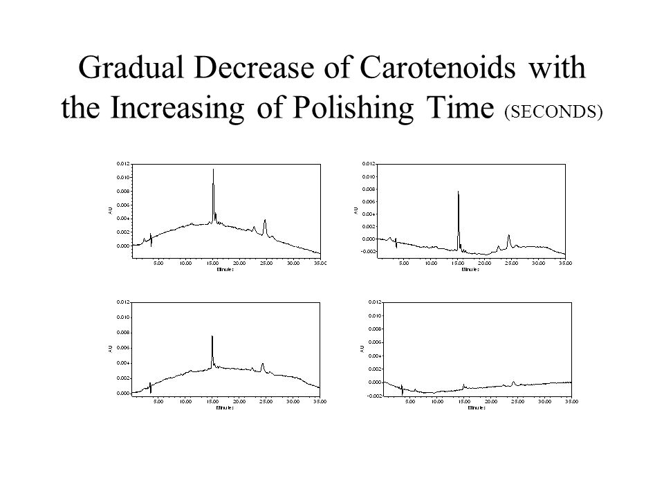 Gradual Decrease of Carotenoids with the Increasing of Polishing Time (SECONDS)