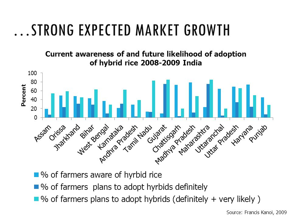 …STRONG EXPECTED MARKET GROWTH Source: Francis Kanoi, 2009