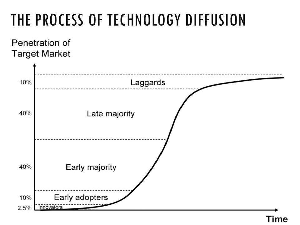 THE PROCESS OF TECHNOLOGY DIFFUSION