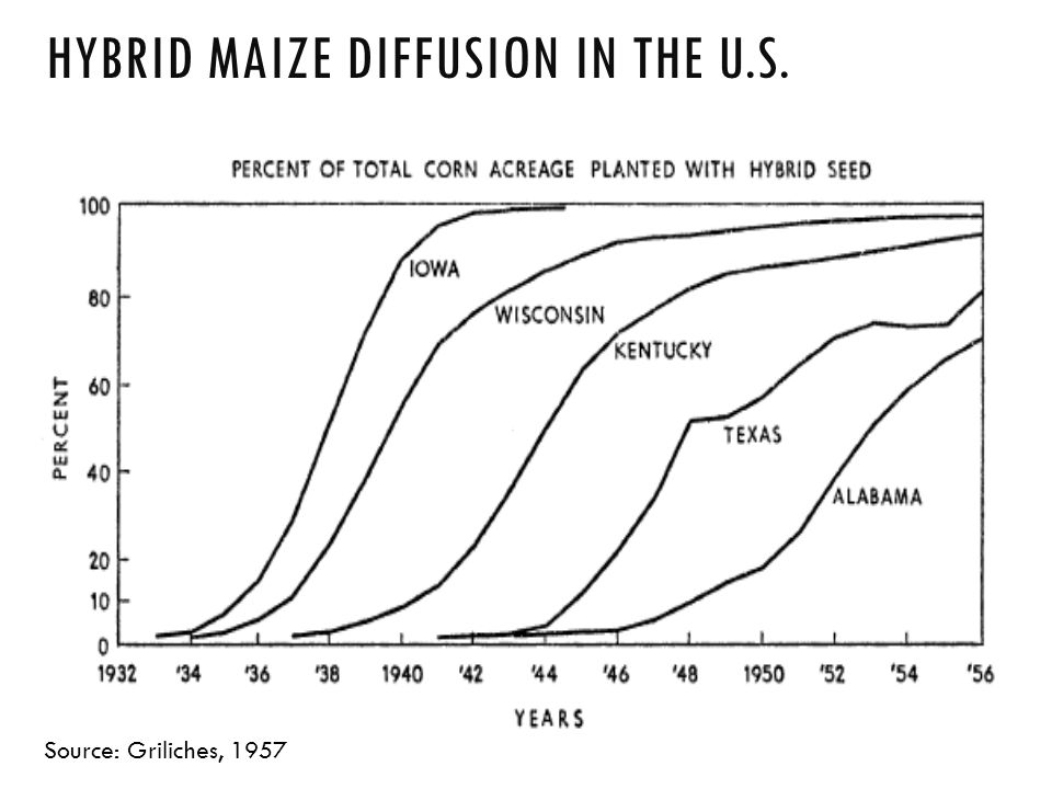HYBRID MAIZE DIFFUSION IN THE U.S. Source: Griliches, 1957