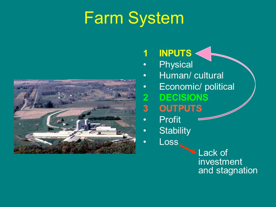 Farm System 1INPUTS Physical Human/ cultural Economic/ political 2DECISIONS 3OUTPUTS Profit Stability Loss Lack of investment and stagnation