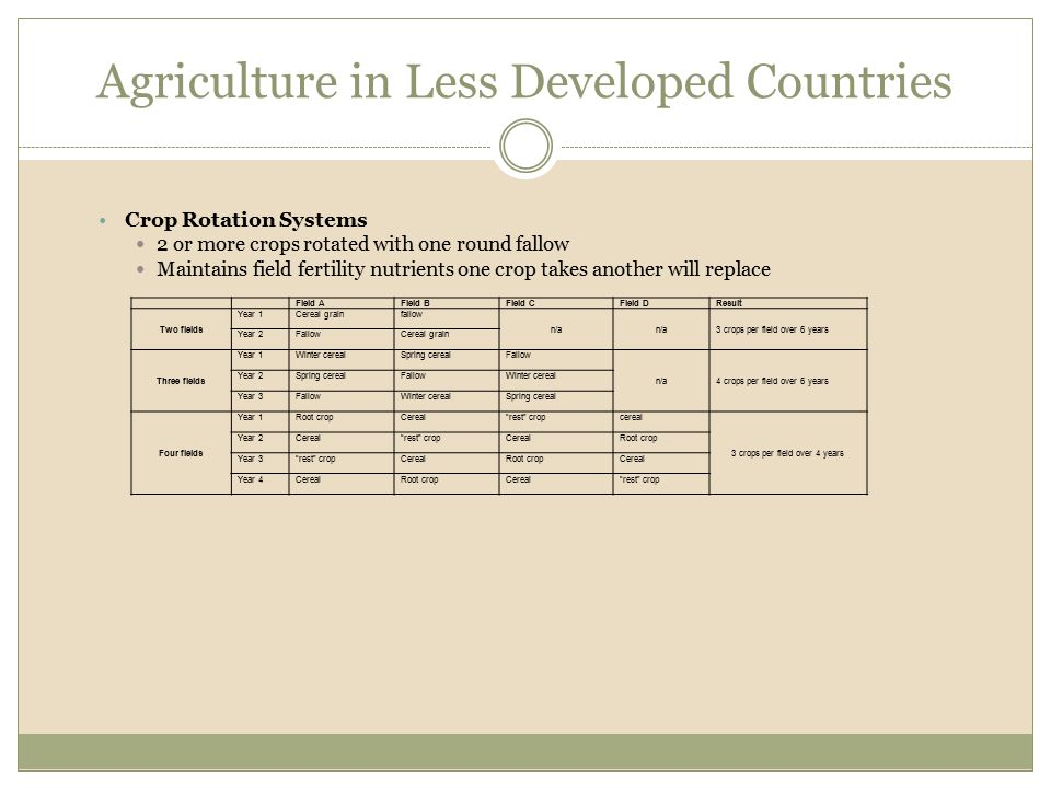 Crop Rotation Systems 2 or more crops rotated with one round fallow Maintains field fertility nutrients one crop takes another will replace Field AFie
