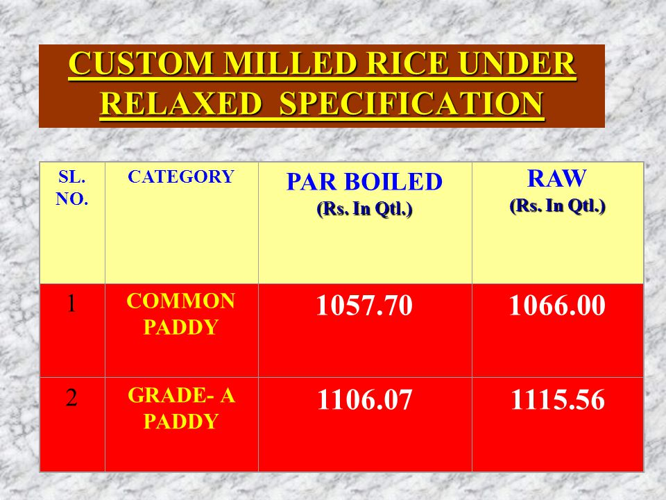 CUSTOM MILLED RICE UNDER FAQ SPECIFICATION CATEGORY PAR BOILED (Rs. In Qtl.) COMMON PADDY 1065.741074.26 SL. NO RAW (Rs. In Qtl.) 1 2 GRADE-A PADDY 11