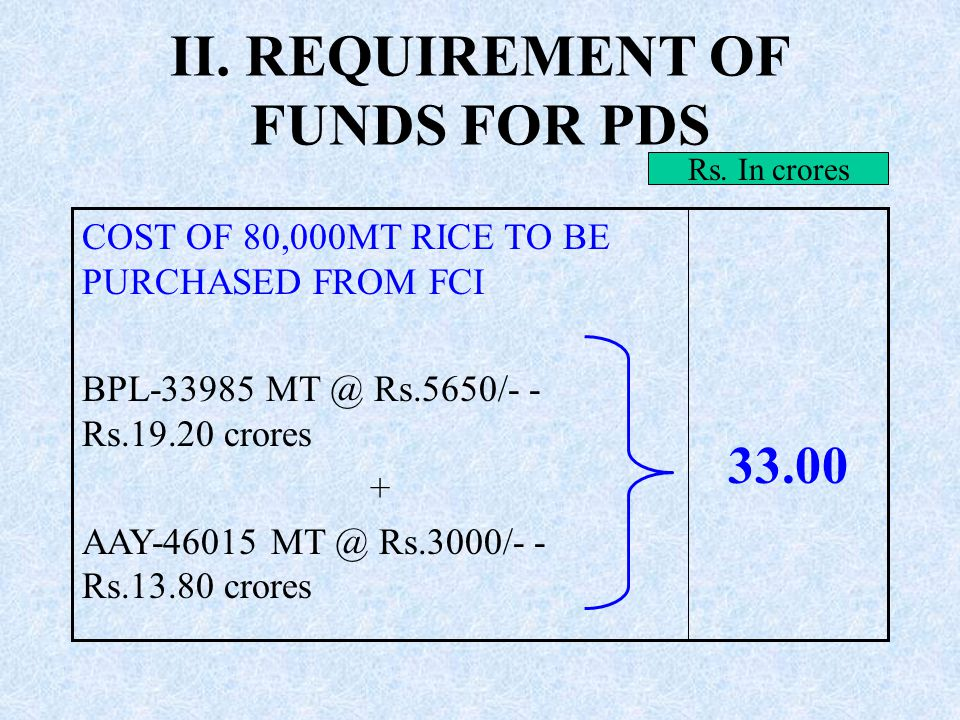 I.REQUIREMENT OF FUNDS FOR PROCUREMENT OF BALANCE 1.00 LAKH MT RICE 1.00C.