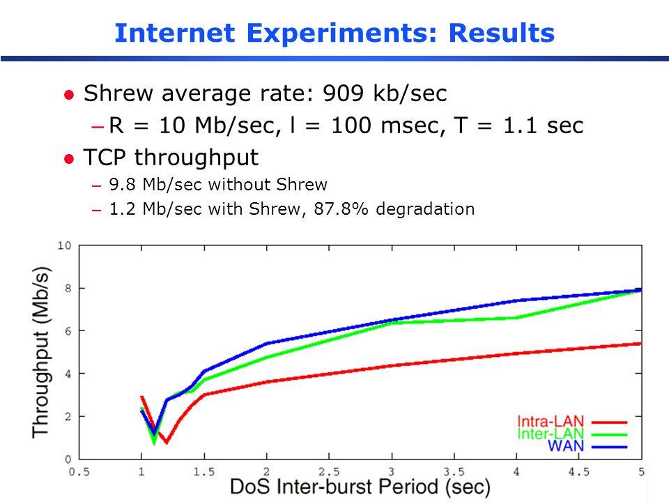 A. Kuzmanovic and E. W. Knightly Internet Experiments: Results l Shrew average rate: 909 kb/sec –R = 10 Mb/sec, l = 100 msec, T = 1.1 sec l TCP throug