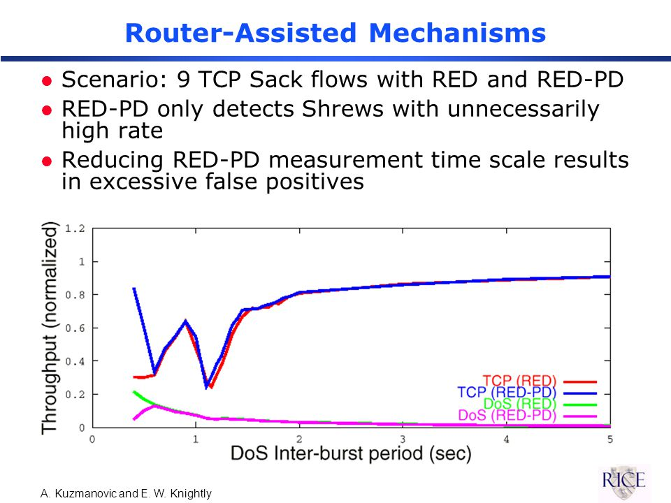 A. Kuzmanovic and E. W. Knightly Router-Assisted Mechanisms l Scenario: 9 TCP Sack flows with RED and RED-PD l RED-PD only detects Shrews with unneces
