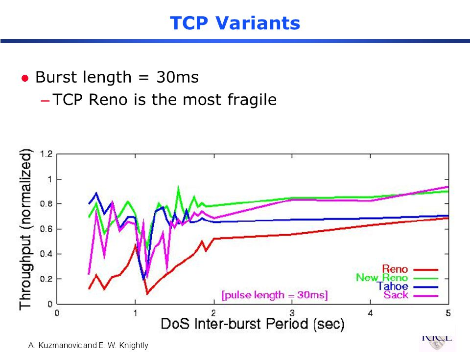 A. Kuzmanovic and E. W. Knightly TCP Variants l Burst length = 30ms –TCP Reno is the most fragile