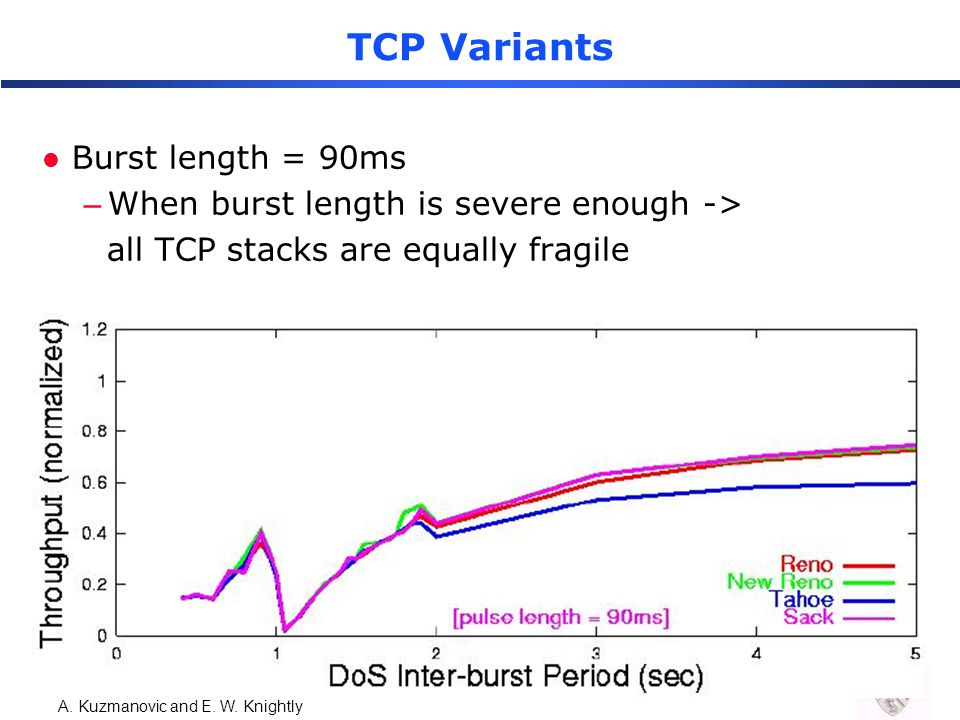 A. Kuzmanovic and E. W. Knightly TCP Variants l Burst length = 90ms –When burst length is severe enough -> all TCP stacks are equally fragile