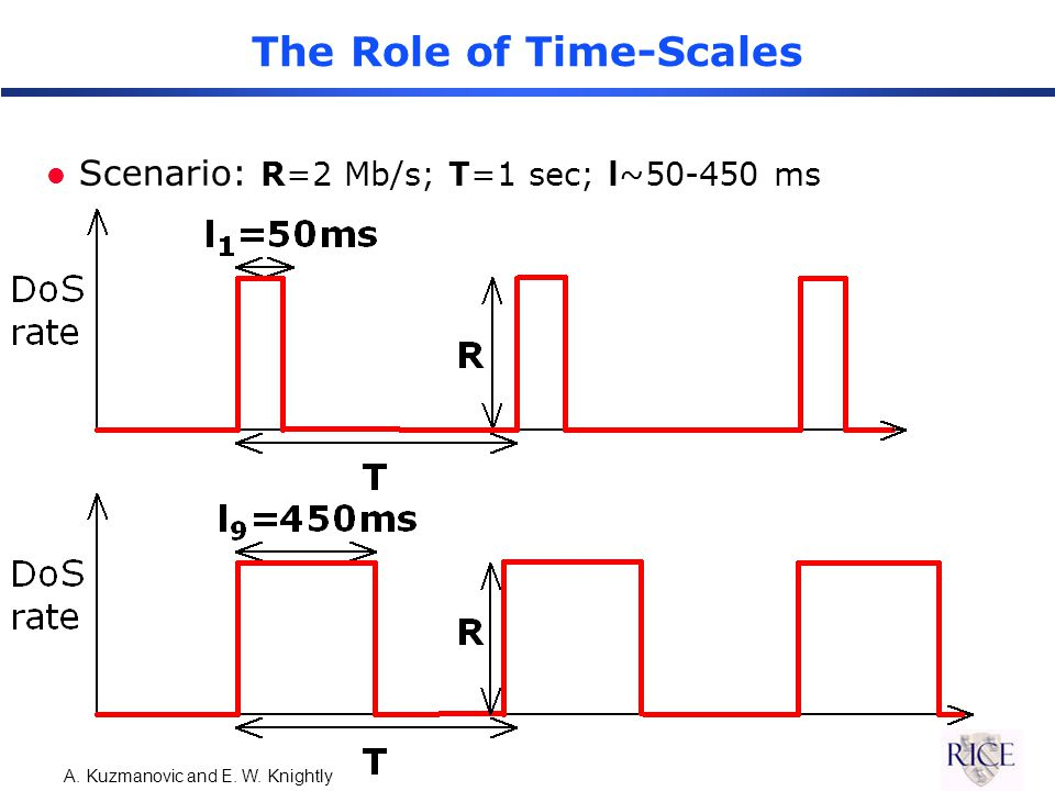 A. Kuzmanovic and E. W. Knightly The Role of Time-Scales l Scenario: R=2 Mb/s; T=1 sec; l~50-450 ms