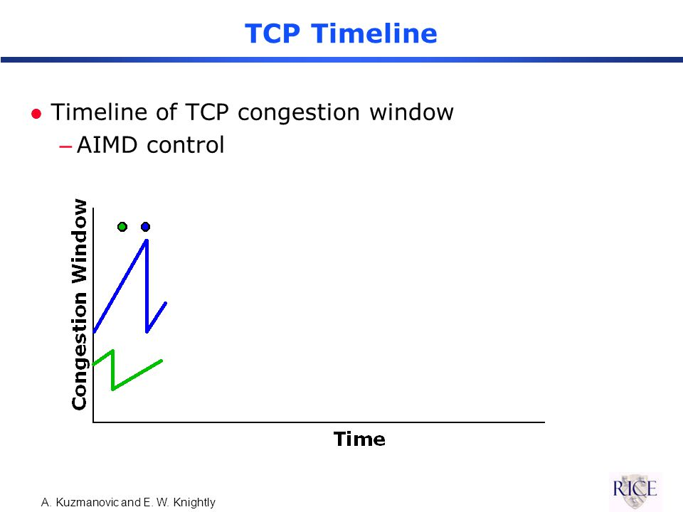 A. Kuzmanovic and E. W. Knightly TCP Timeline l Timeline of TCP congestion window –AIMD control