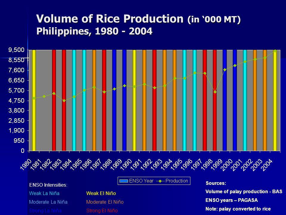 ENSO Intensities: Weak La NiñaWeak El Niño Moderate La NiñaModerate El Niño Strong La NiñaStrong El Niño Sources: Volume of palay production - BAS ENSO years – PAGASA Note: palay converted to rice Volume of Rice Production (in '000 MT) Philippines, 1980 - 2004